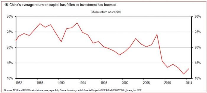 China caída de rentabilidad