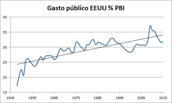 gasto-publico-pbi-eeuu