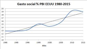 Gasto social en la OCDE. Estudios, interpretaciones. Gasto-social-pbi-eeuu-1980-2015-a1