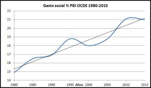 Gasto social en la OCDE. Estudios, interpretaciones. Gasto-social-pbi-ocde-1980-2015-b