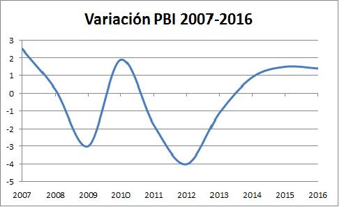 Portugal: Vientos de ajuste... de cuenta$. Lucha de clases. - Página 5 Portugal-pbi-2007-2016