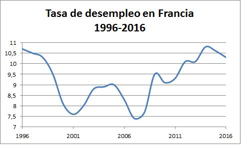 Francia. Capitalismo, luchas y movimientos.   - Página 10 Francia-desempleo-2