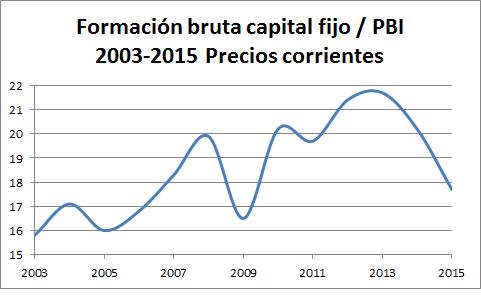 Brasil, crecimiento económico capitalista y luchas de clases. - Página 10 Brasil-formacic3b3n-capital-fijo-2003-2015