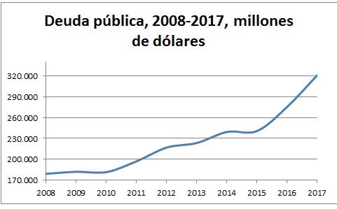 Argentina. Aju$tes y represión. Fricciones interburguesas y presiones a la clase obrera. - Página 6 Deuda-pc3bablica-2008-2017